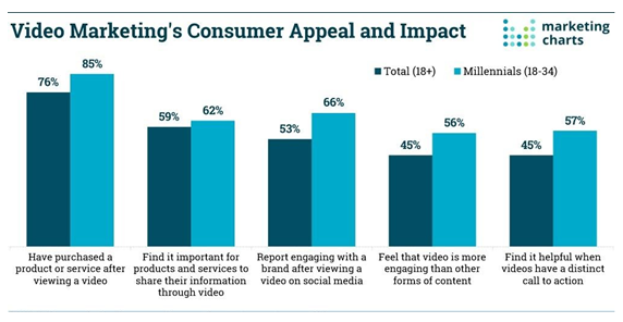Video Marketing's Consumer Appeal and impact